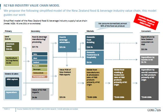 value chain analysis beverages industry The value chain, also known as value chain analysis, is a concept from business management that was first described and popularized by from this perspective , examining whether a firm (or an industry) is moving up or going back the value chain would ideally require figure 15: beverage and tobacco industry 12.